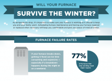 Infographic showing the importance of preventative maintenance on furnaces to avoid winter repairs